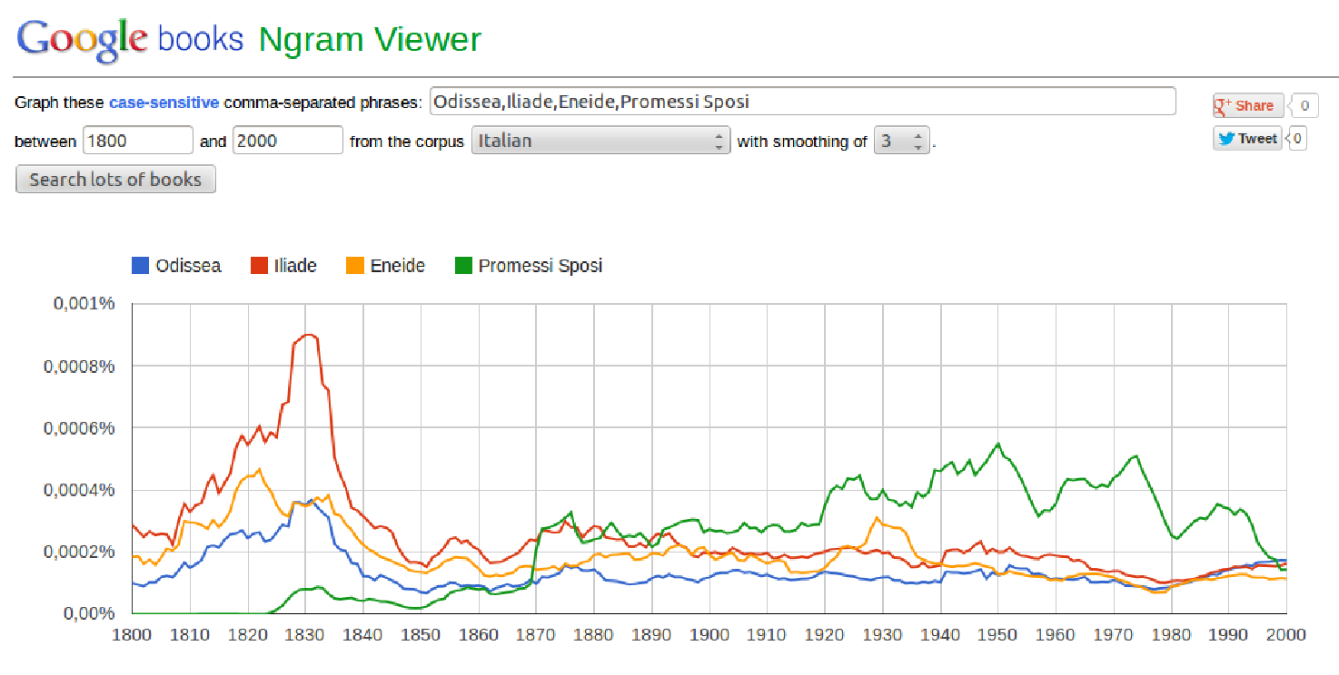Google books Ngram viewer