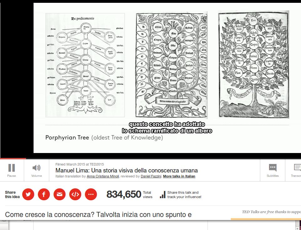 Visualizzazione delle informazioni con diagrammi di rete