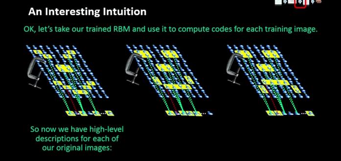 Come Deep Learning ha classificato tre diverse immagini sullo strato nascosto.