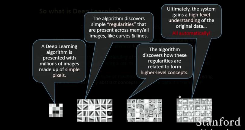 Deep learning in funzione per il riconoscimento di immagini
