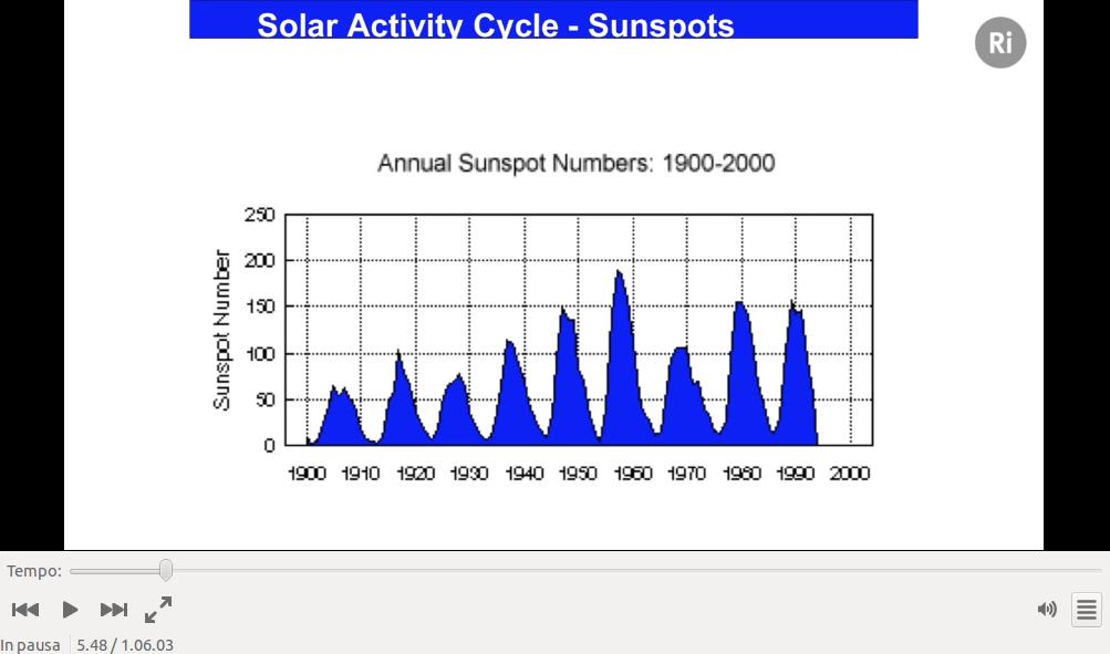 I cicli di macchie solari dal 1900
