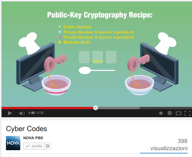 Cyber Codes