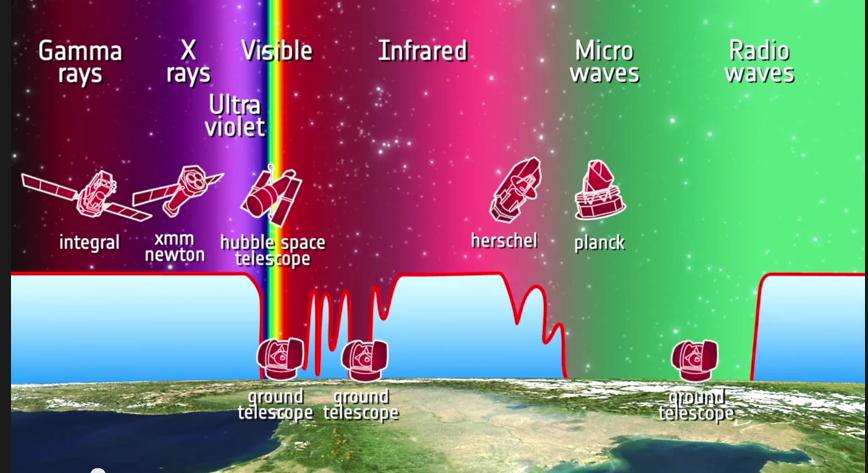 Spettro elettromagnetico: zone in cui l'atmosfera e' opaca